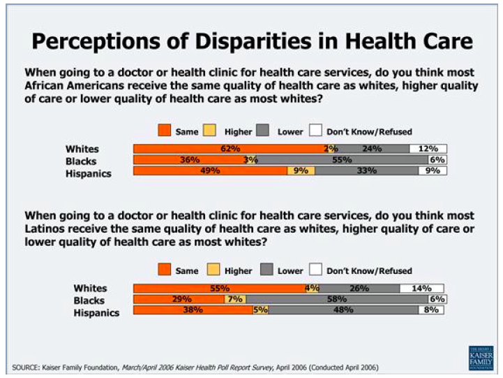 disparities in healthcare Researchers look at what happens to heart disease and death rates when blacks and whites get the same quality health care.